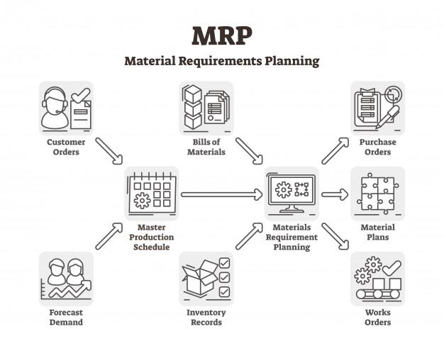 MRP rendszer előnyei